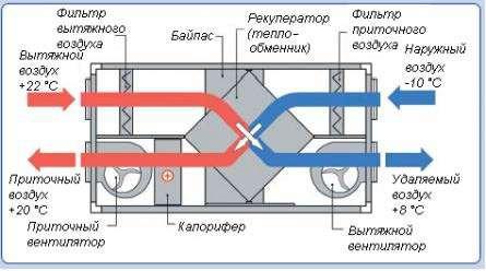Схема приточновытяжной системы