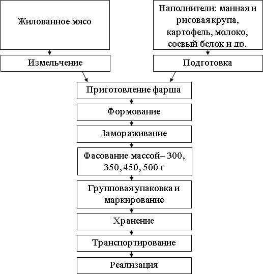 схема производства фрикаделек, крокет, кнелей диетических, кюфты по-московски