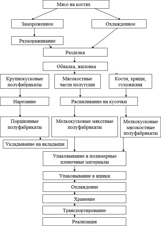 схема производства порционных и мелкокусковых мясных полуфабрикатов