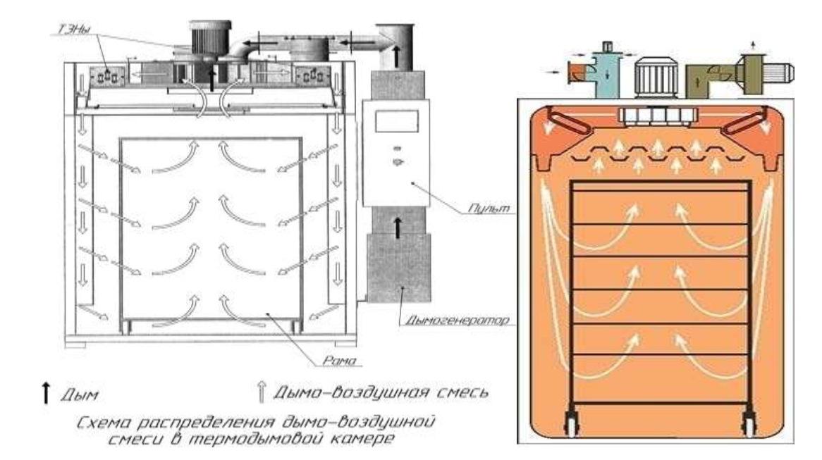 Схема распределения дымовоздушной смеси в термодымовой камере