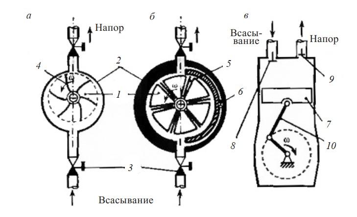 Схема турбинного, ротационного и поршневого компрессоров