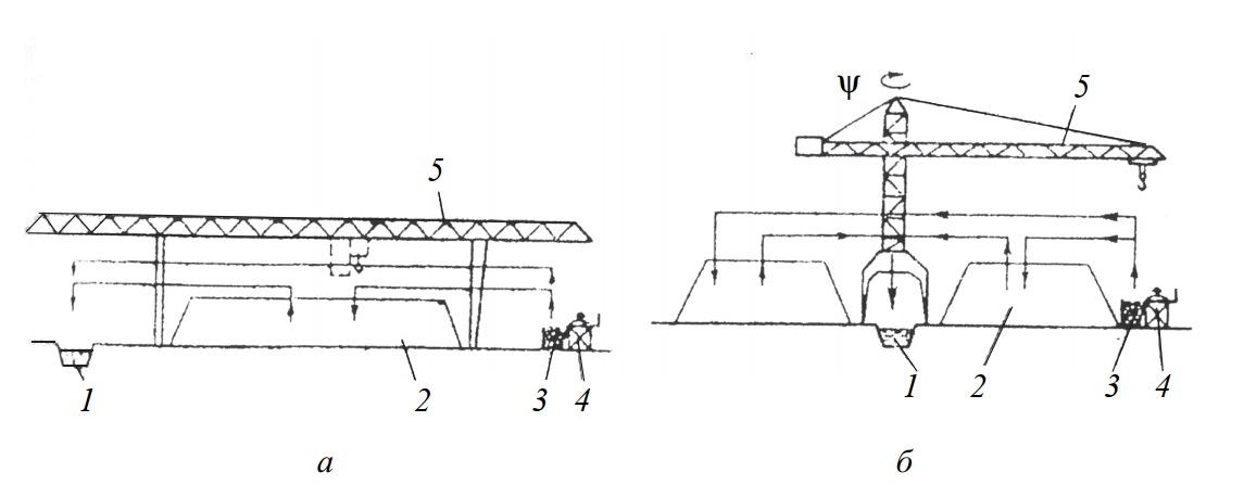 Схема укладки и разборки штабелей кранами