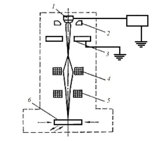 Схема установки для электронно-лучевой обработки