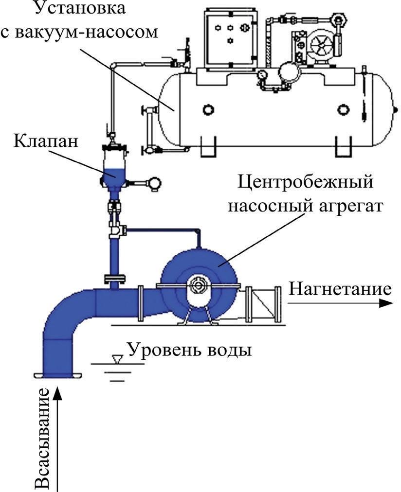 Схема заливки центробежного насоса с помощью установки с вакуум-насосом