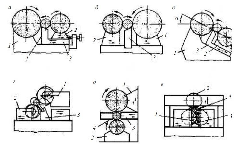 схемы бесцентровых круглошлифовальных станков