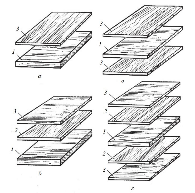 Схемы формирования пакетов при облицовывании шпоном