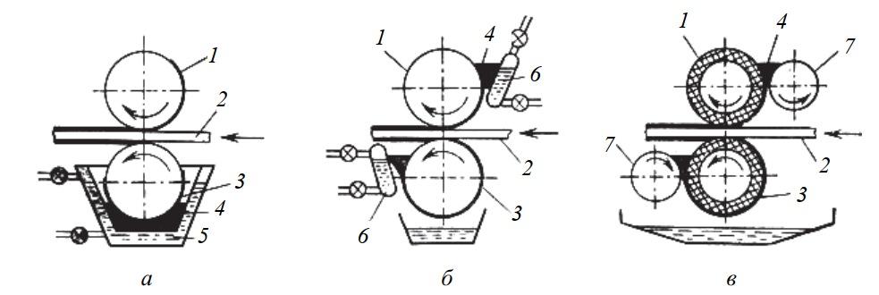 Схемы клеенаносящих станков