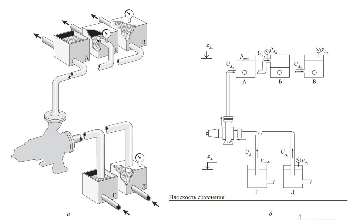 Схемы насосных установок с центробежным насосом