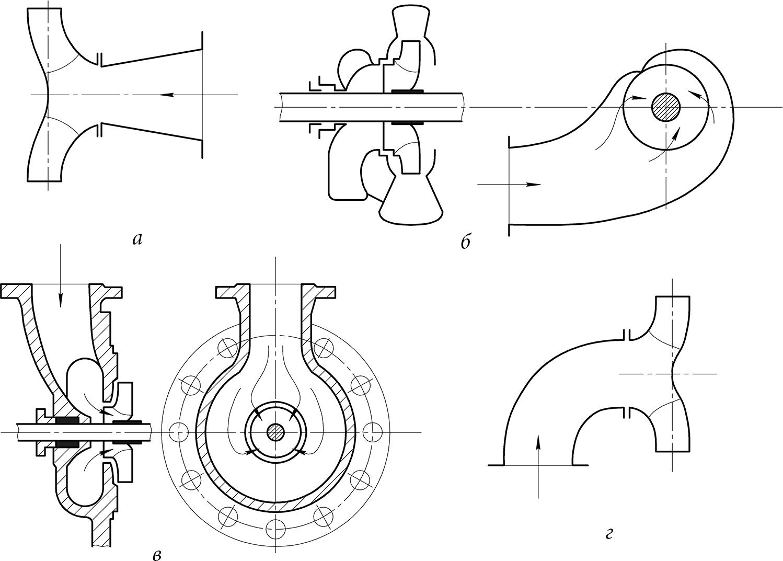 Схемы подводов центробежных насосов