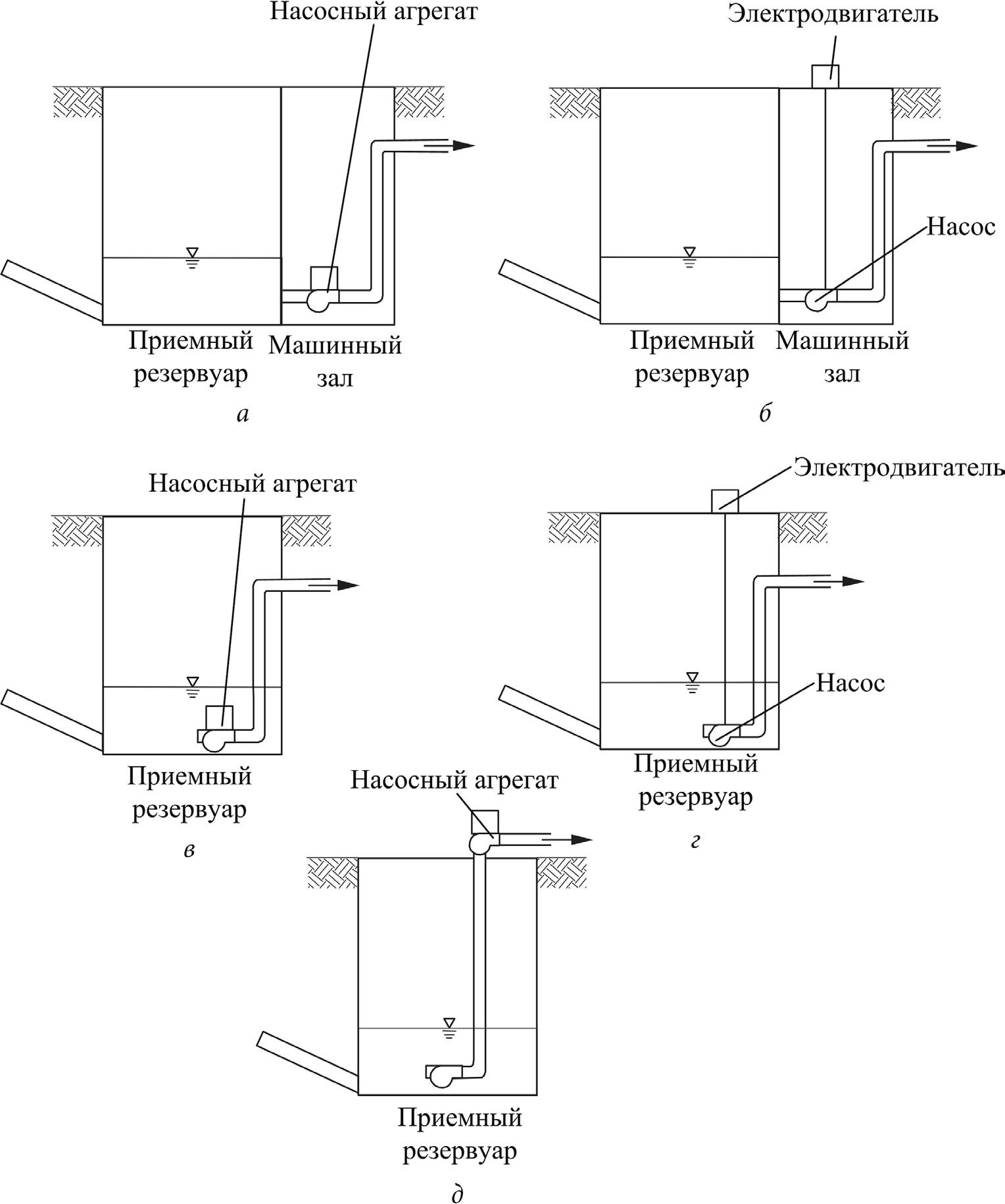 Схемы размещения насосных агрегатов