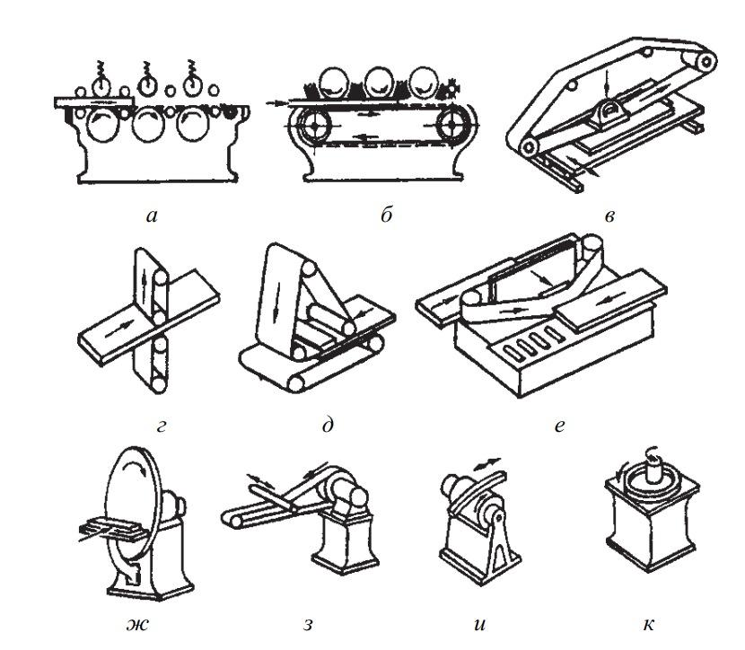 Схемы шлифования на станках