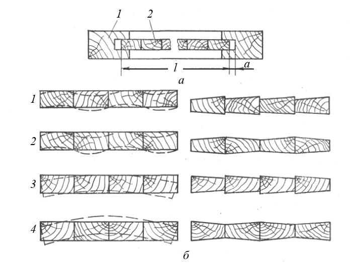 Соединения деталей изделий из древесины