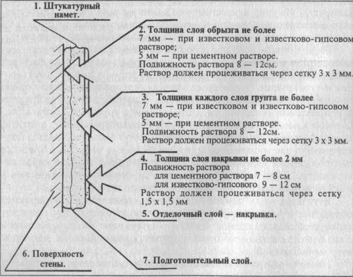 Структура штукатурного намета для обычной штукатурки