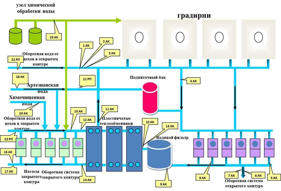 технологическая схема цепи аппаратов насосной