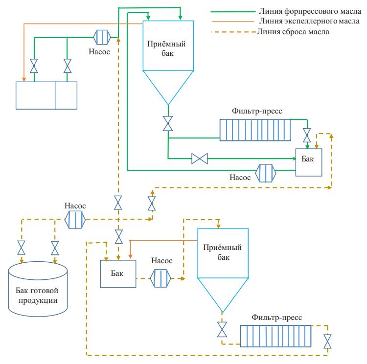 Технологическая схема линии масла