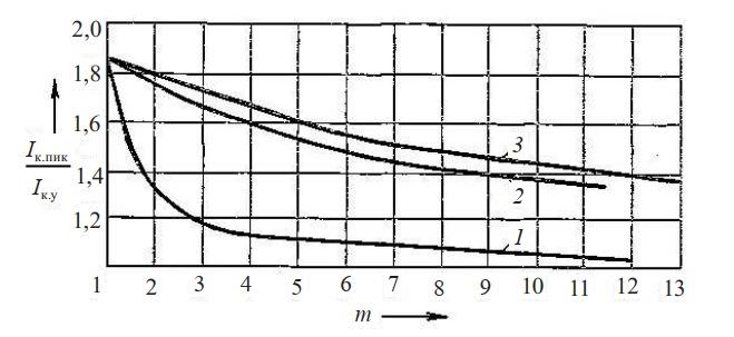 ток короткого замыкания генератора ГСО-300А