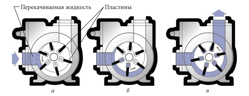 Устройство и схема работы пластинчатого насоса
