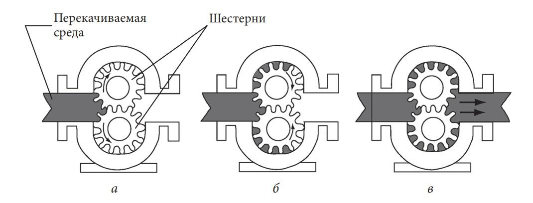 Устройство и схема работы шестеренного насоса с внешним зацеплением
