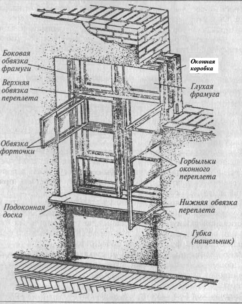 Устройство оконного деревянного переплета