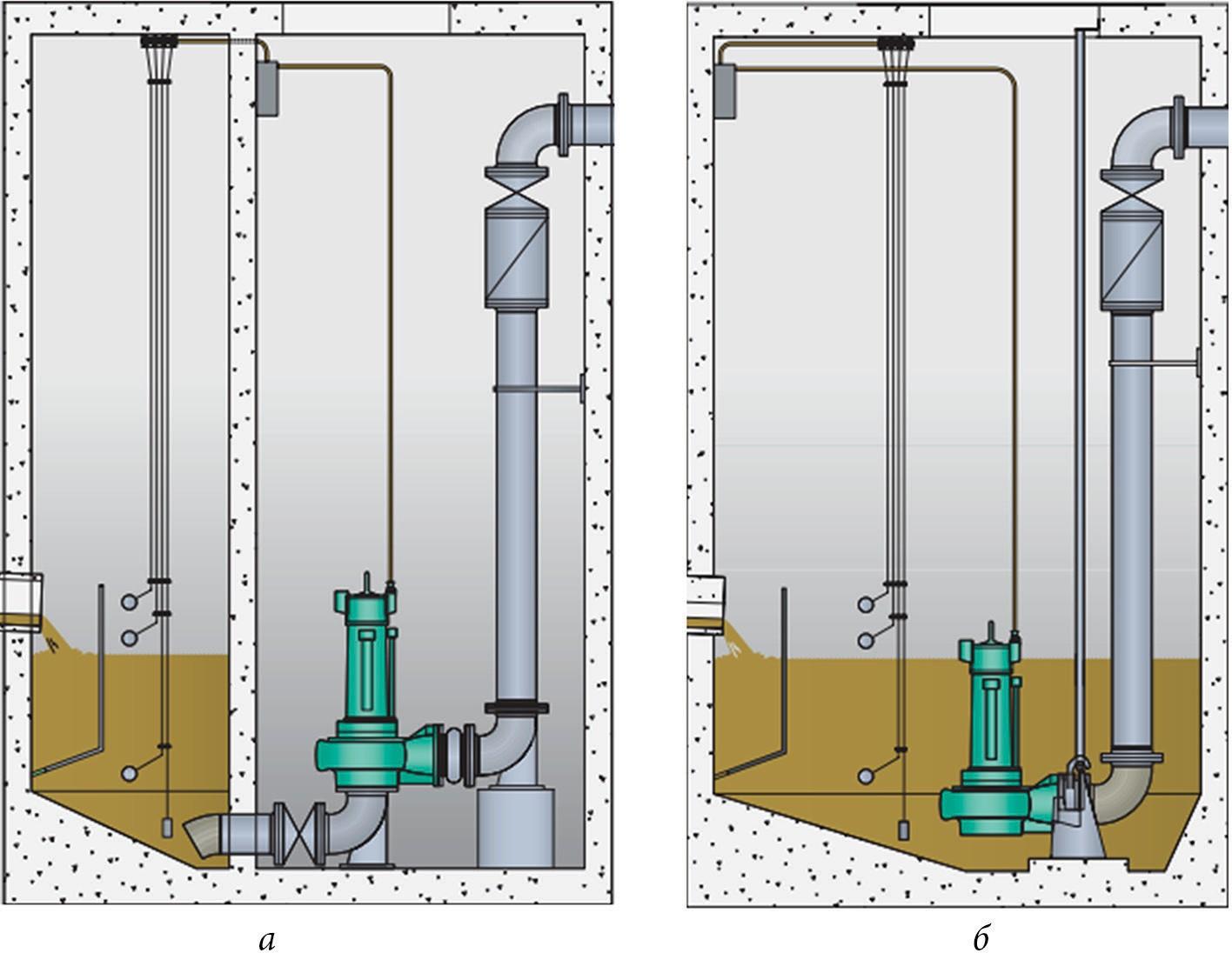 Варианты установки погружного насоса в заглубленной насосной станции