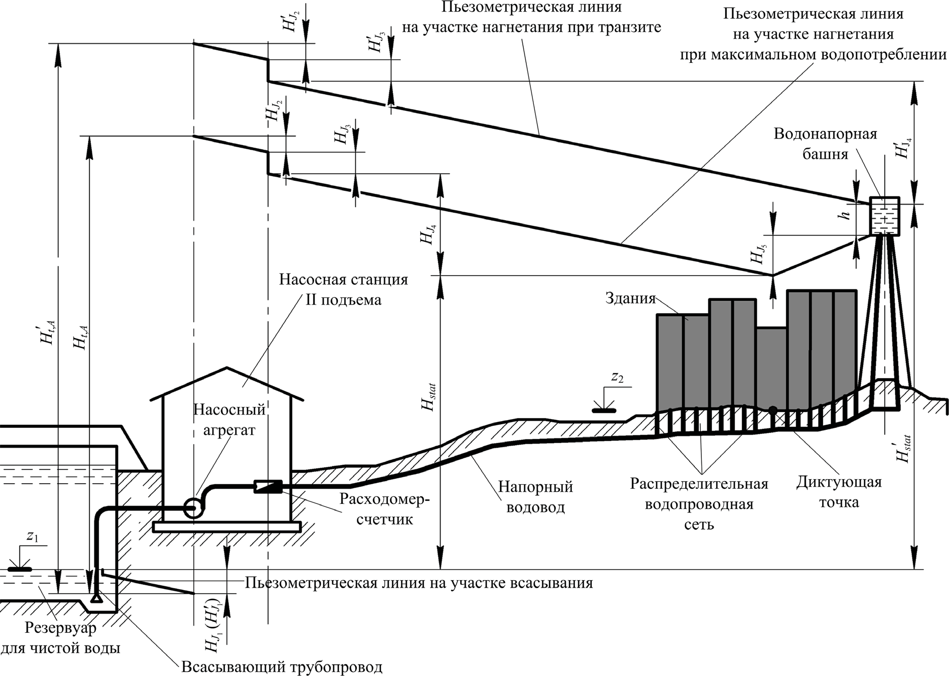 Высотная схема для определения полного напора насосной станции II подъема