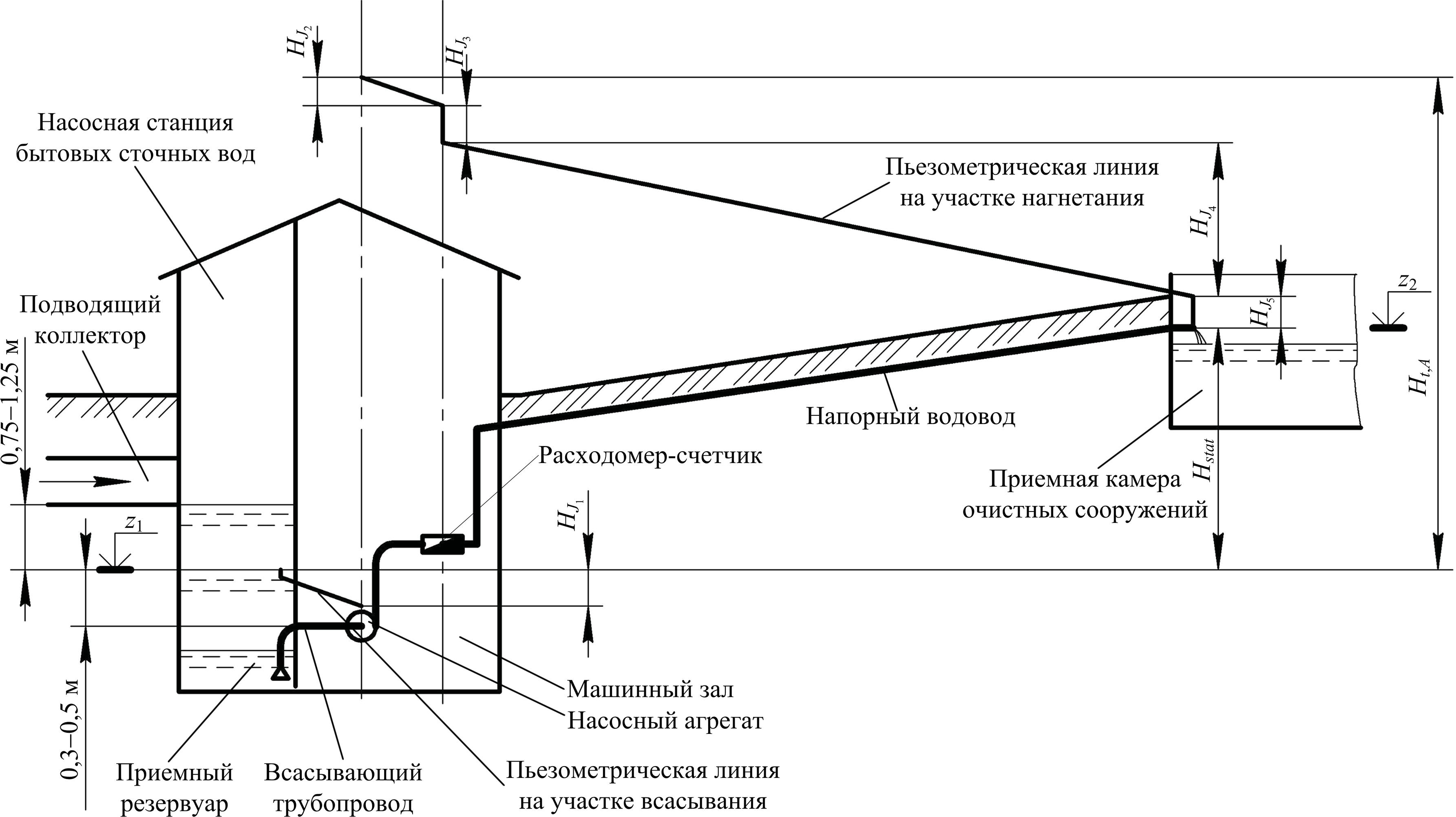 Высотная схема для определения полного напора насосной станции бытовых сточных вод