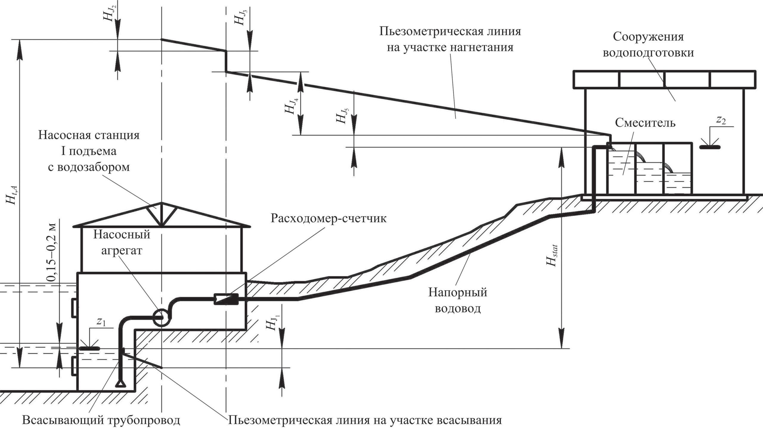Высотная схема для определения полного напора насосной станции I подъема