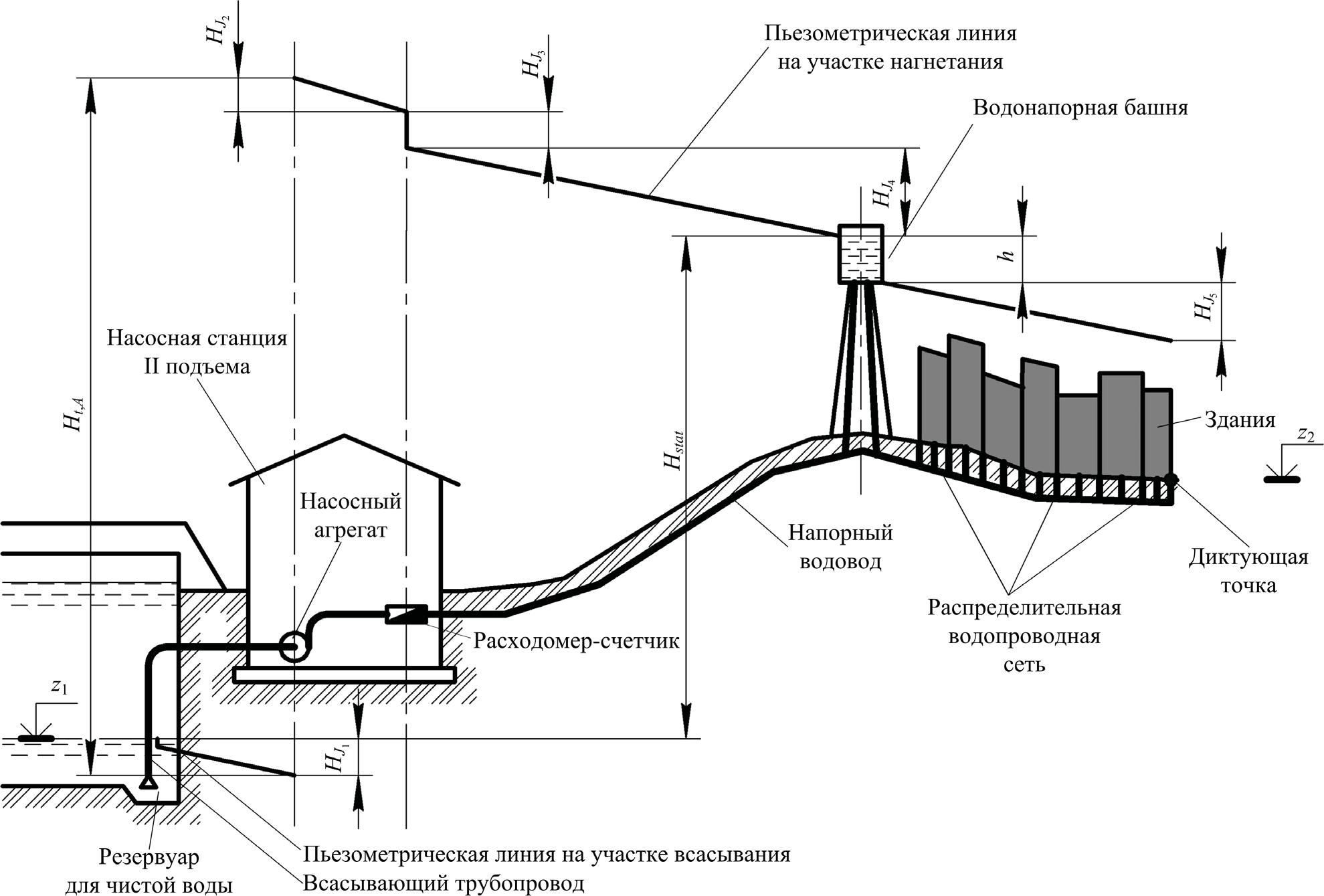 Высотная схема для определения полного напора насосной станции
