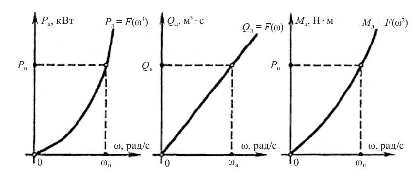 Зависимости центробежных вентиляторов